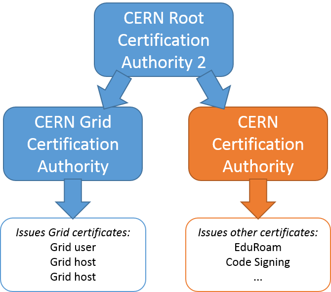 CERN Certification Authority Infrastructure